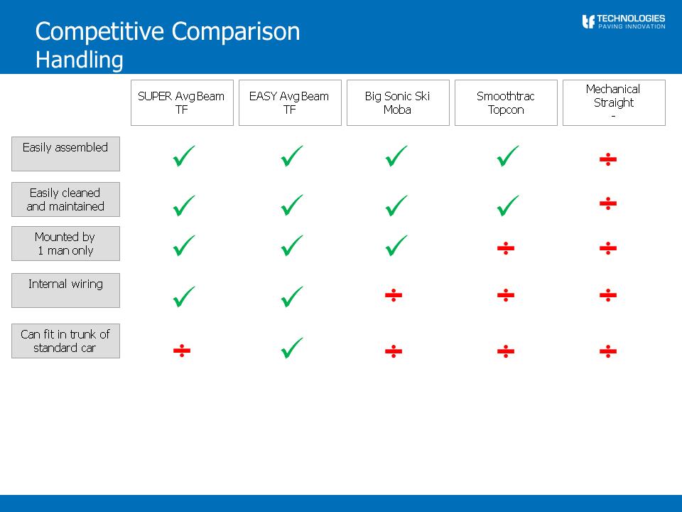 EASY and SUPER averaging beam slide 4